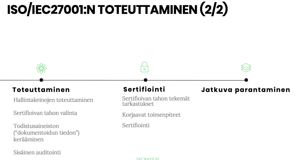 ISO27001 TOTEUTTAMINEN 2