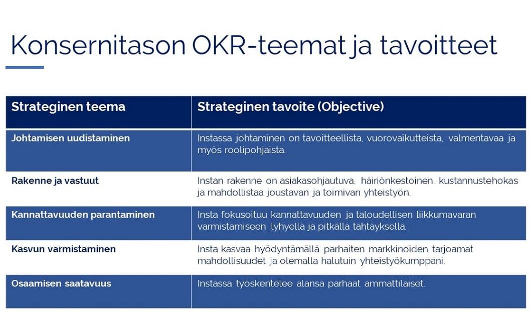 Instan_strategiset_teemat_ja_tavoitteet