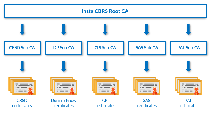 CBRS certificates
