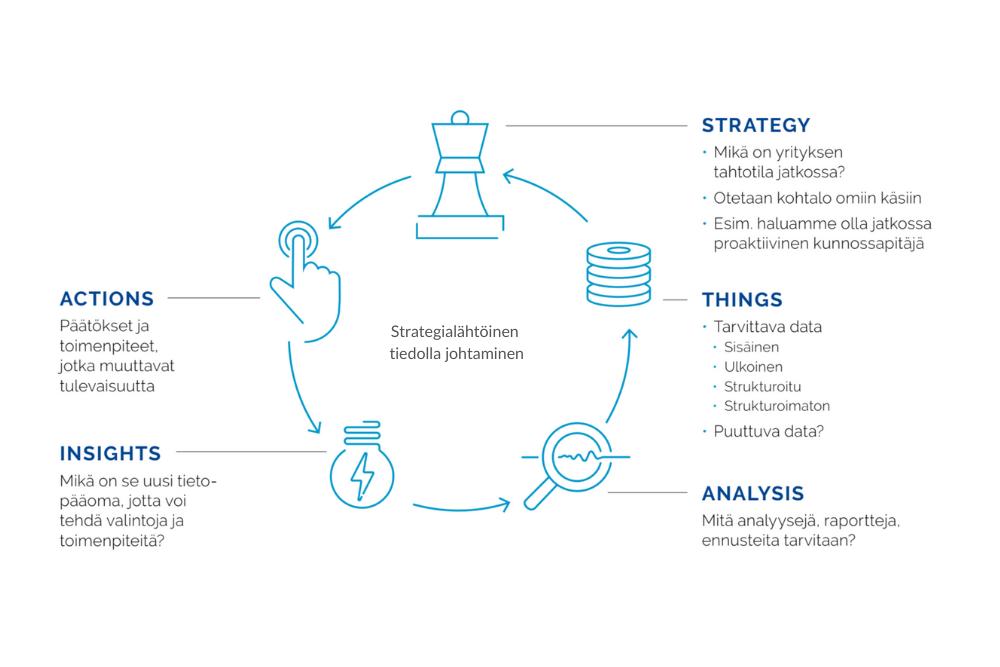 Strategialähtöinen tiedolla johtaminen (1)